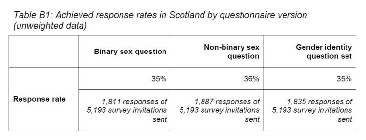 f) Ipsos Mori response rates