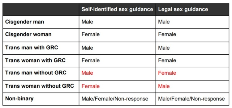 Table describing how different groups of respondents are expected to answer sex questions that ask about 'self-identified sex' versus 'legal sex'.